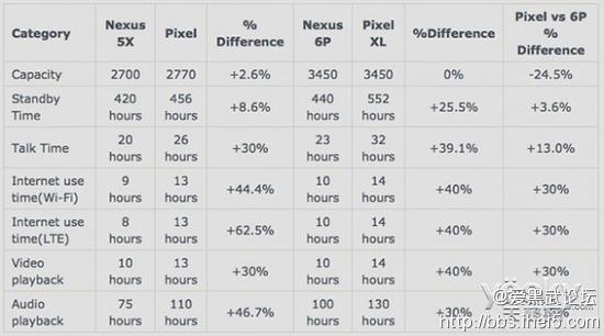 Google Pixel手机续航高Nexus5X高40%1.jpg
